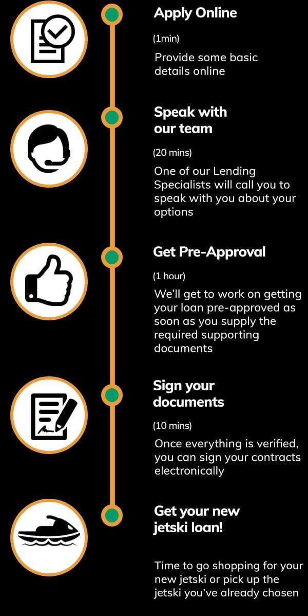 jetski-loans-quote-steps