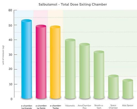 E-Chamber Product Comparison
