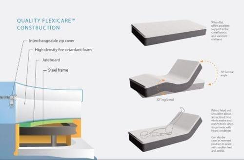 Flexicare Long Single Adjustable Mattress Related