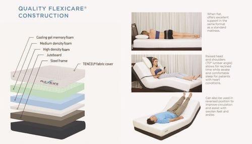 Flexicare Cool Gel Memory Foam Queen Split Adjustable Mattress Related