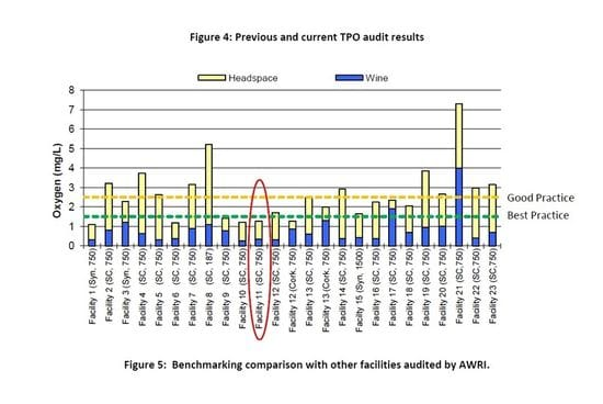 AWRI Tests DO levels Our results amongst the best in Australia / NZ
