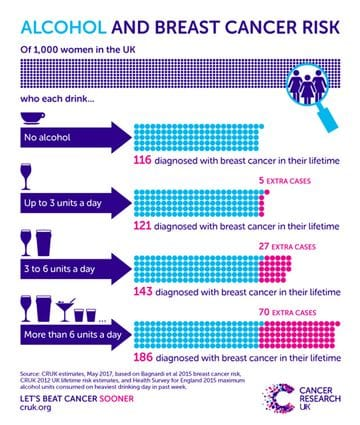 Is high consumption of alcohol linked to cancer?