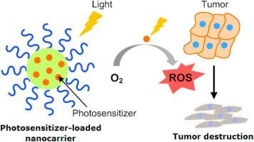 Cancer Treatment with Built-in Light