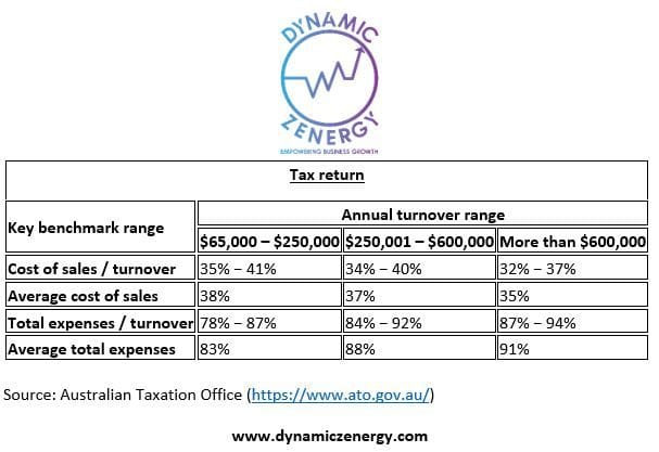ATO Tax Return Key Benchmark Ranges