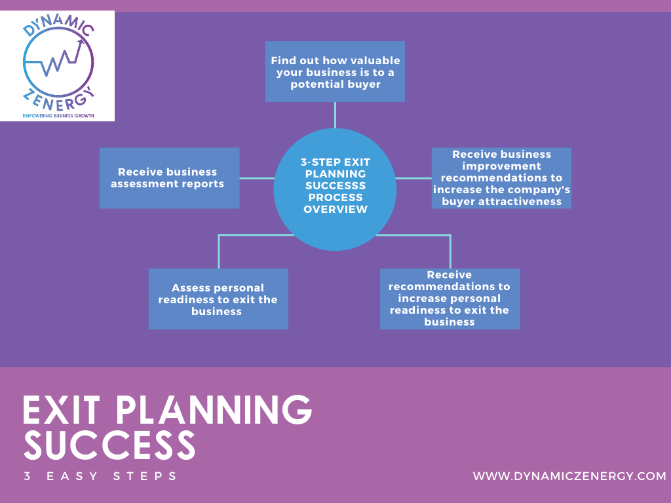 business exit and succession planning