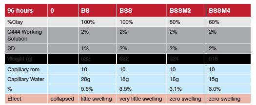 black soil swiss test table