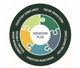 Conveyor audits reliability services