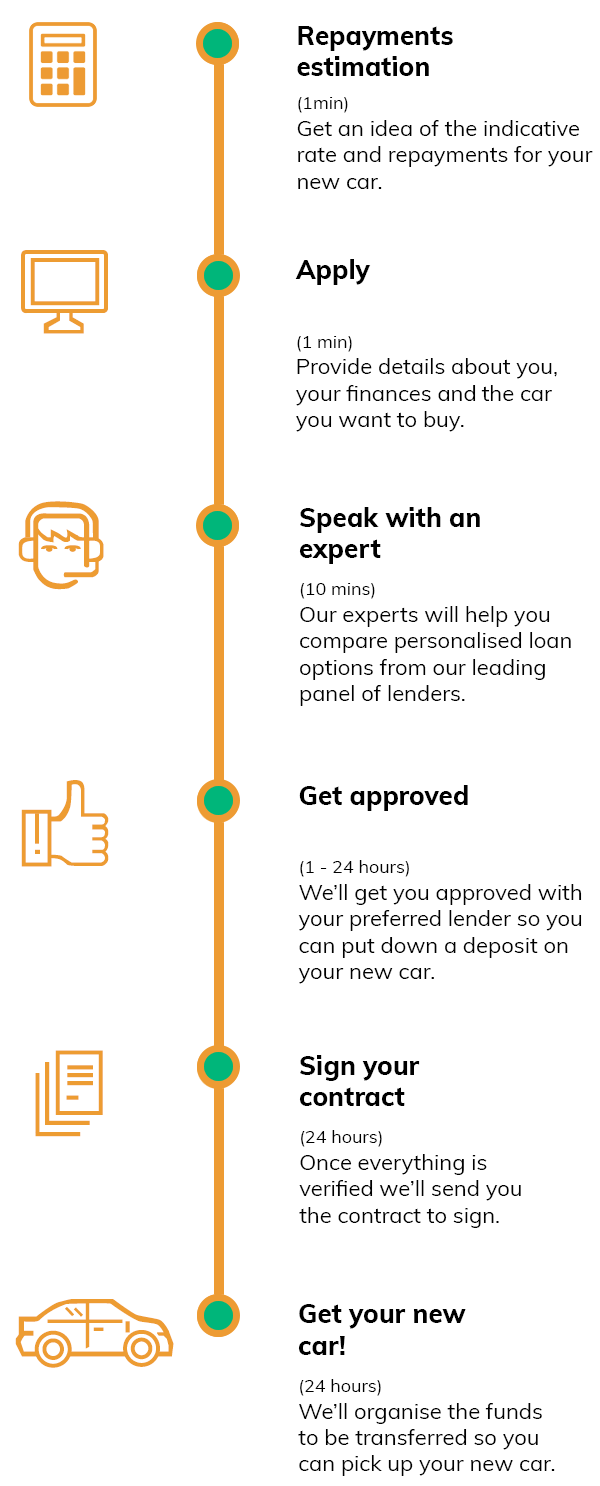 car-finance-quote-steps