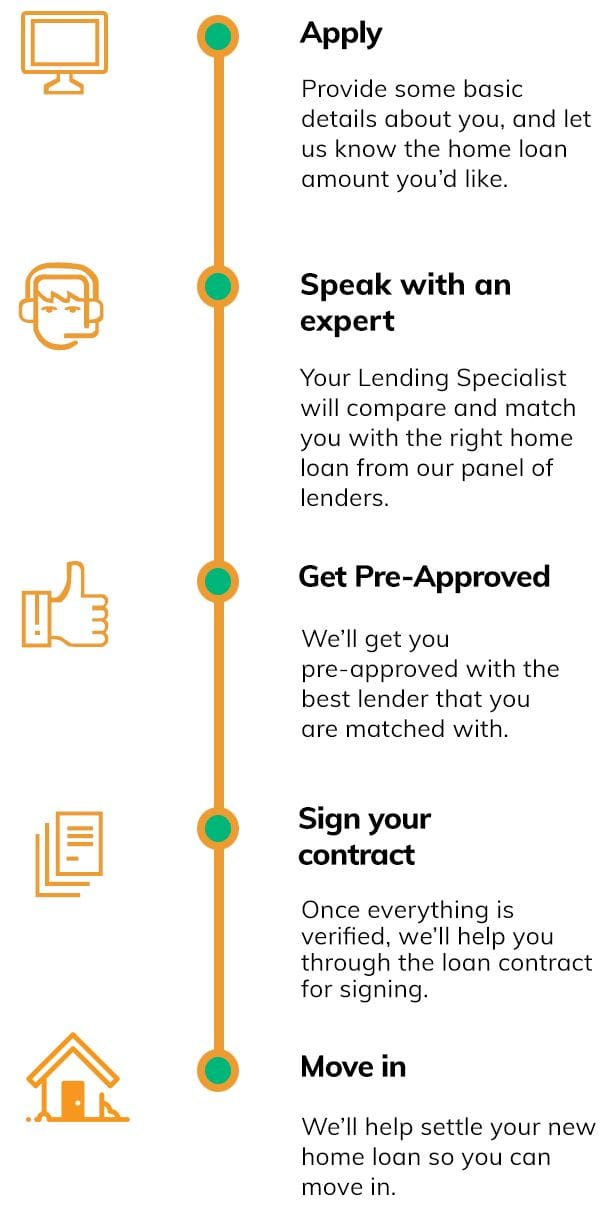 home loans quote steps