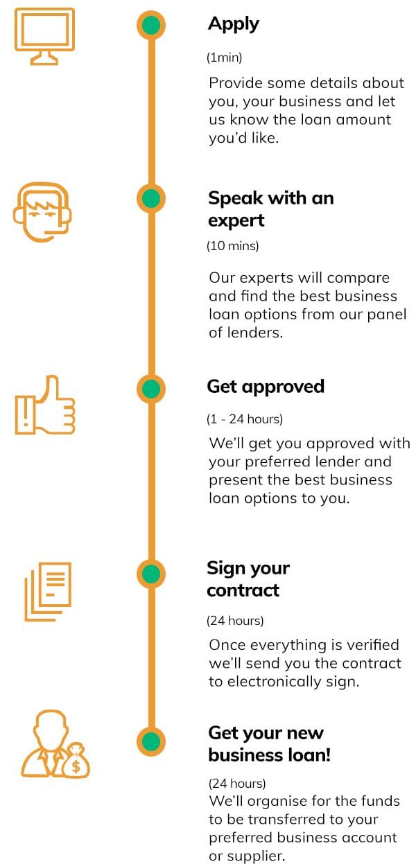 business loans quote steps