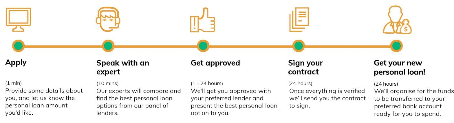 personal loans quote steps