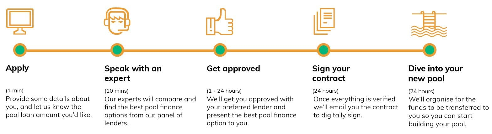 pool-finance quote steps