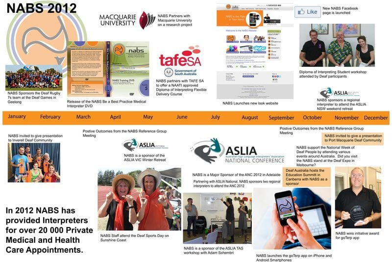 NABS in Review 2012