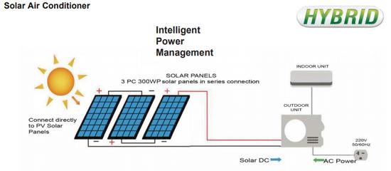 Solar Green | Custom Solar Panels, Solar Air Conditioning and Solar