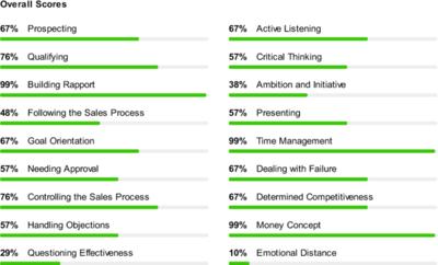 FinxS Sales Diagnostic Tools at Talent Tools