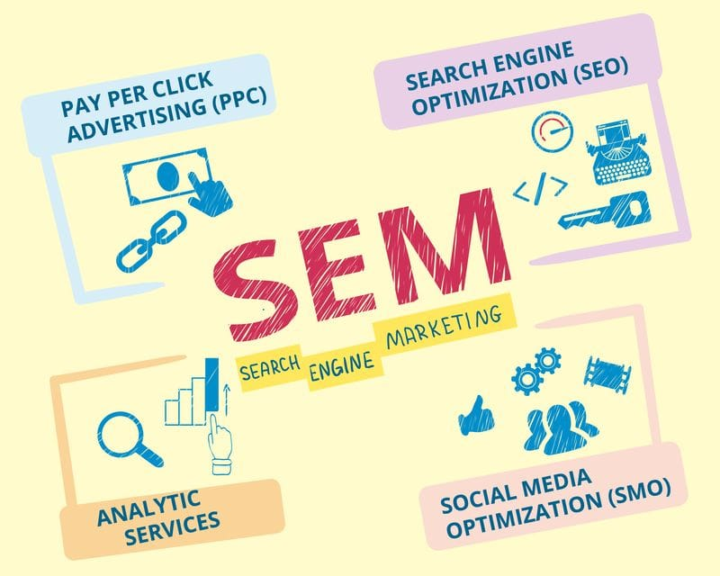 SEM: The most effective customer acquisition tool