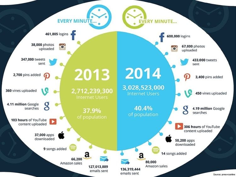 Social media: growing by the minute