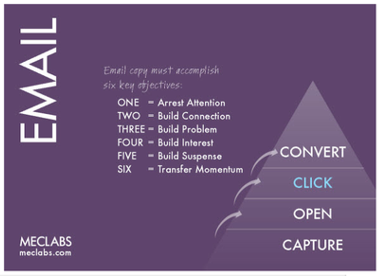 Master the 6 key objectives of email marketing