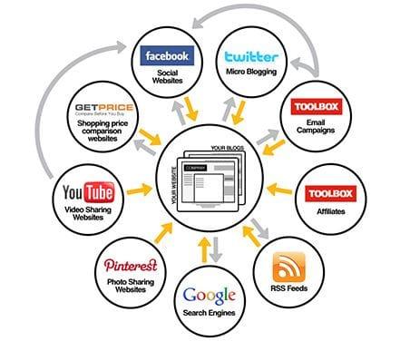 Website Content Writing   Content Writing   Copywriter   Website Builder   Website Design