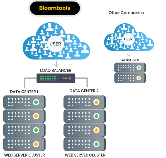 Load Balanced Hosting   Online Hosting Services   Australian Website Hosting   Website Builder   Website Platform