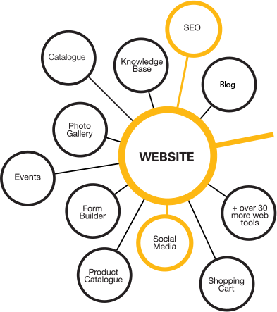 Bloomtools Thewebconsole Website Schematic