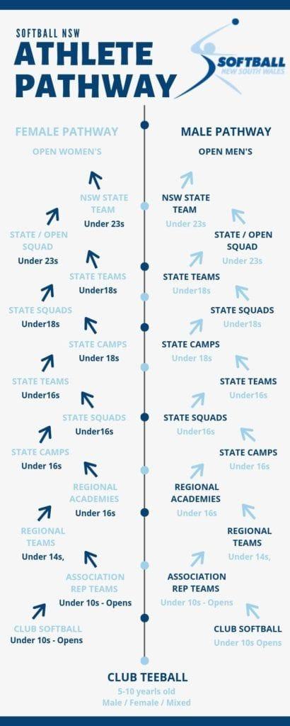 Softball NSW Regional Academies Pathway