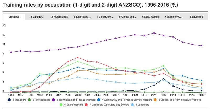 Timeline: A brief history of apprenticeships and traineeships in Australia