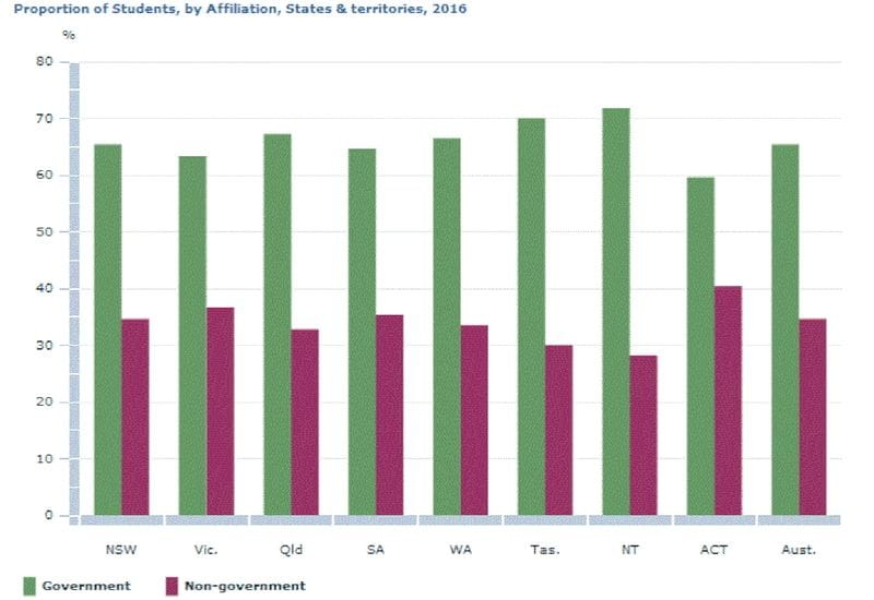 ACT and South Australia see fall in Catholic School enrolments in 2016