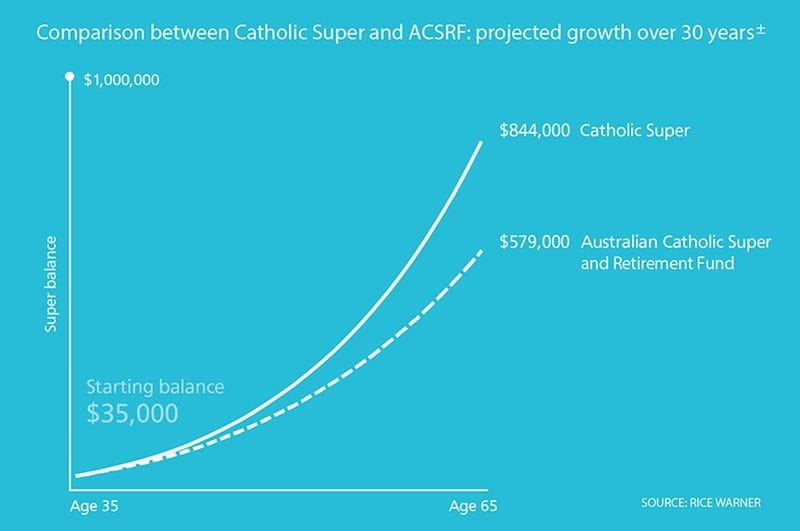 Catholic Super - Still the Number One Fund