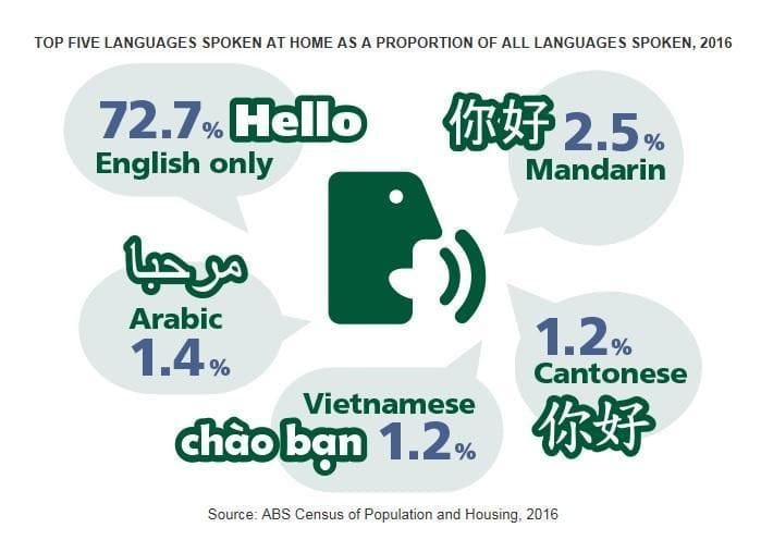 Census 2016: Second-language learning in Australia needs urgent attention