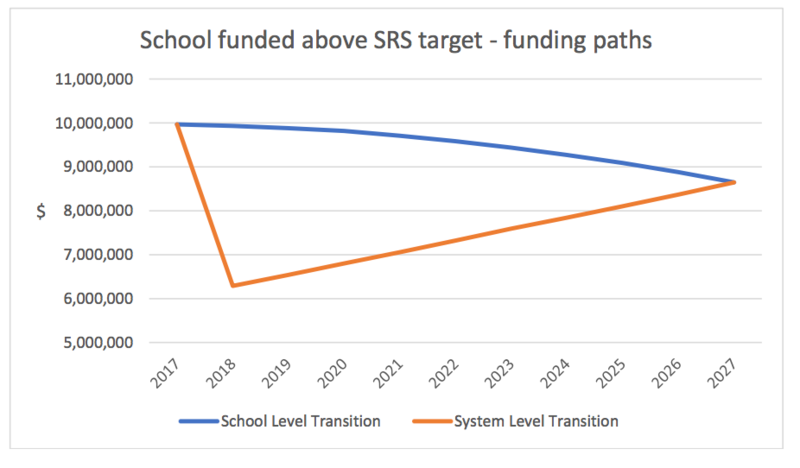 SCHOOL FUNDING MODEL FAILS TO DELIVER CONSISTENCY AND FAIRNESS