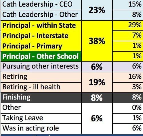 CaSPA Data Project - Life After Principalship