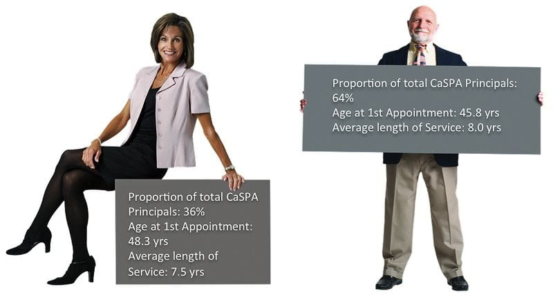 Update - Gender and Age of CaSPA Principals