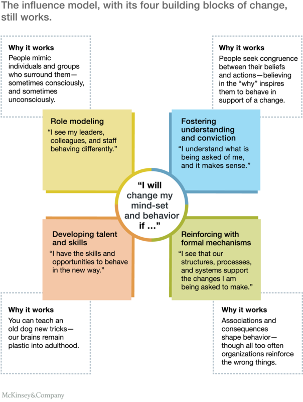 Bringing about change in your school - the 4 Building Blocks you will require