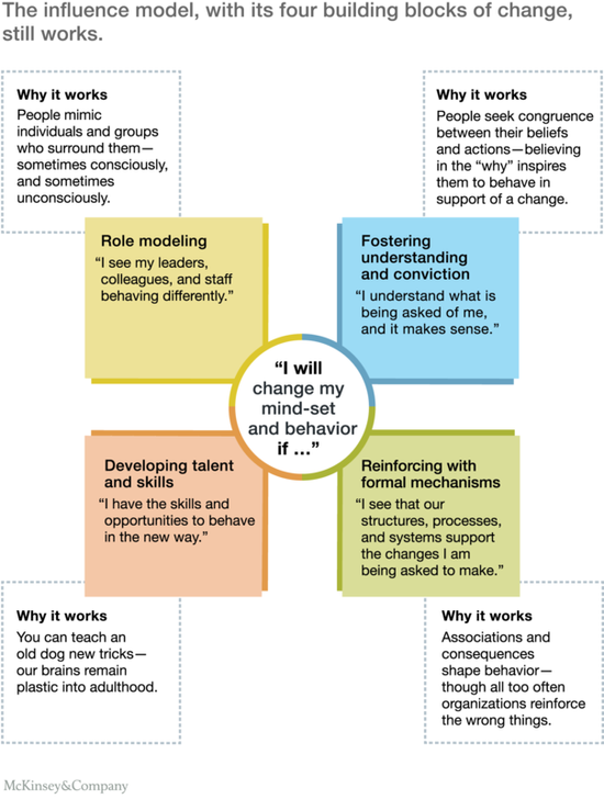Common Design Patterns In Web Development