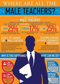 Schools - and society generally - to suffer because of falling numbers of male teachers