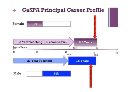 What does the Data tells us about your career as a CaSPA Principal