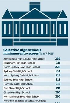 Research questions the advantage of Selective Schools