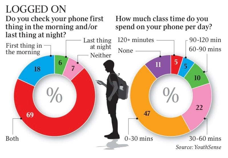 Smartphones - good servant but poor master for students