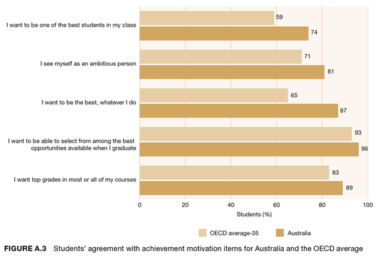 Some good news about Australian students when compared to their OECD peers