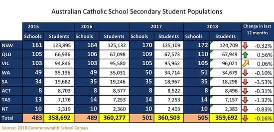 Its Official - There has been a decline in Catholic Secondary Enrolments in the past year