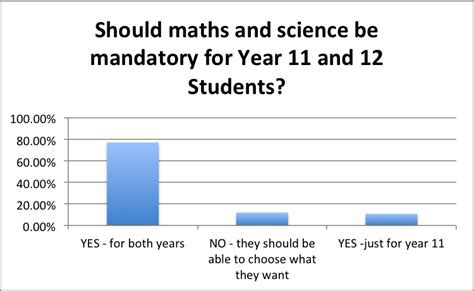 NSW to have compulsory Maths in Year 12?