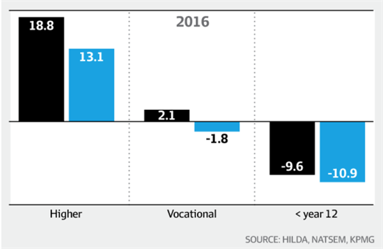 VocED Qualifications do little to value add to graduates' Income