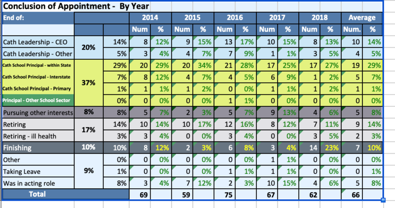 Exit Data from 2018 tells a sobering story for CaSPA Principals