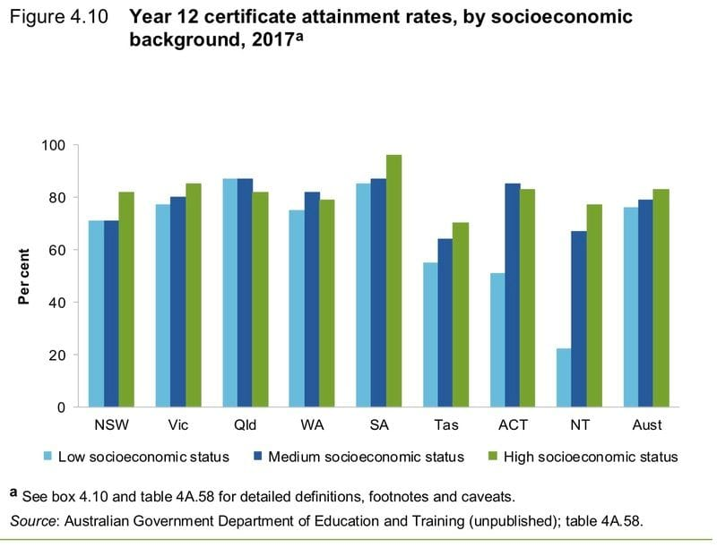 Social background not always a guide to Yr 12 Attainment