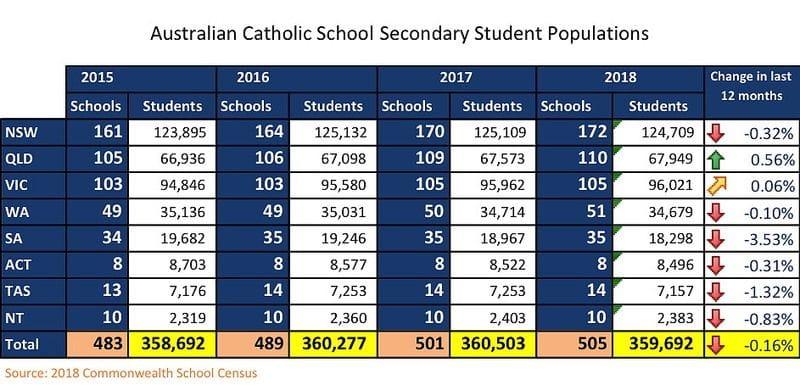 Critics take aim at Catholic Education as latest data shows fall in Student Enrolments