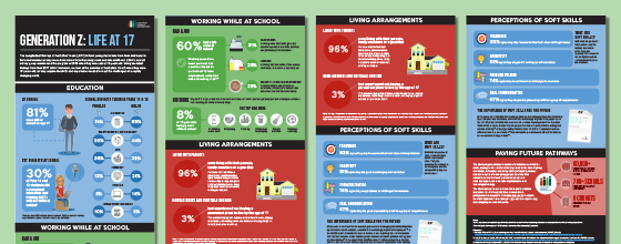 New snapshot of young Aussies at school & work