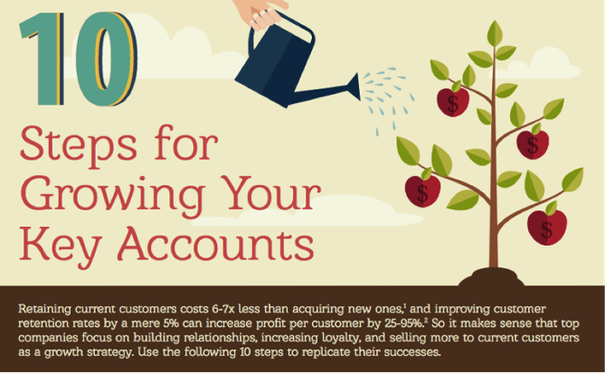 10 Steps to Sell More to Your Current Customers