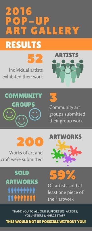 2016 Pop-Up Art Gallery-Results