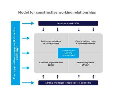 Model for building constructive working relationships